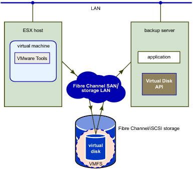 Virtual Disk Transport Methods