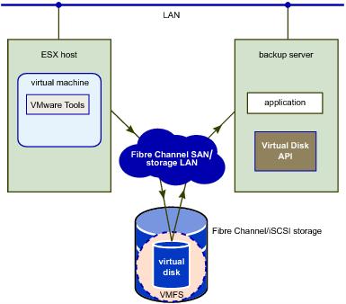 Virtual Disk Transport Methods