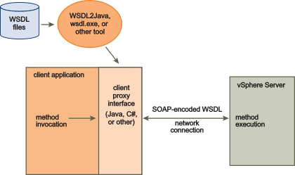 WSDL Files and the Client-Side Proxy Interface